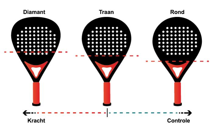Verschillende vormen van padel rackets: diamant, traan en ronde vorm.